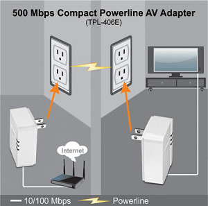 Powerline Adapters example from manufacturer Trendnet.com.